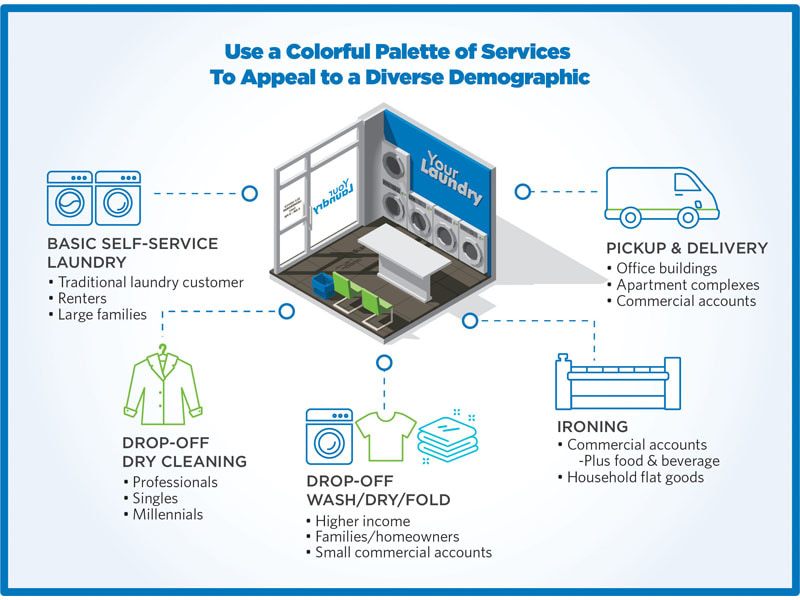 PlanetLaundry - the Official Magazine of the Coin Laundry